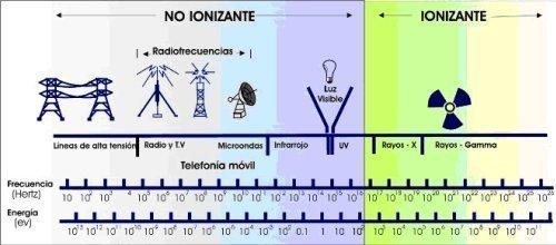 Radiación no ionizante