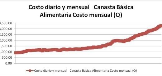 TENDENCIA DEL VALOR DE LA CANASTA BÁSICA ALIMENTARIA. Período 1995-2015.