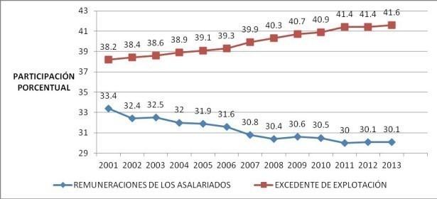 Distribución del ingreso en Guatemala