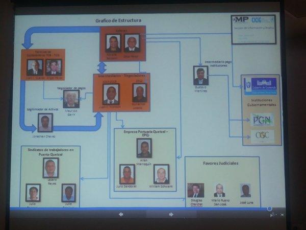 El organigrama de la estructura. Fuente: Ministerio Público