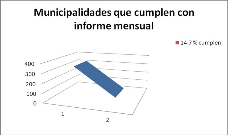Fuente Comisión de Probidad. Abril 2016.