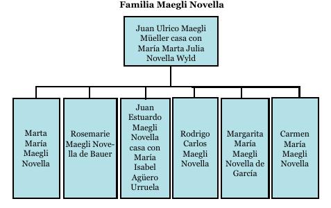 La Familia Maegli Novella. Fuente: El Observador