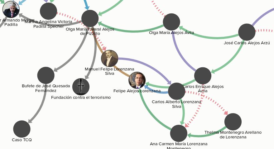 Esta es una parte de las redes, abajo está el enlace para la versión interactiva.